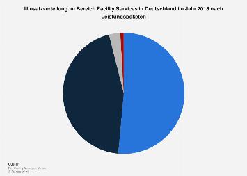 Umsatzverteilung im Bereich Facility Services nach Leistungspaketen 2017