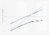 Prognose zur Entwicklung der mobilen Nutzung von Webradio bis 2015