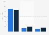 Viacom's revenue 2008-2016, by operating segment