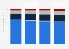Entwicklung der Zugriffswege für Webradio über stationäre Endgeräte bis 2015
