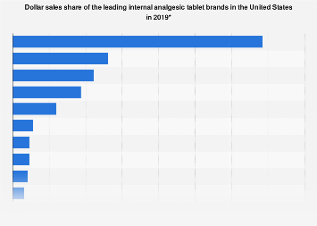 U.S. dollar sales share of the leading analgesic tablet brands 2015
