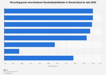 Haushaltsabfall - Recyclingquote in Deutschland nach Abfallart 2016