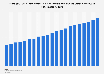Average OASDI benefit for retired female workers in the U.S. 1998-2017