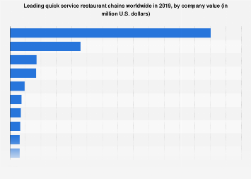 Quick service restaurant chains ranked by revenue worldwide in 2016