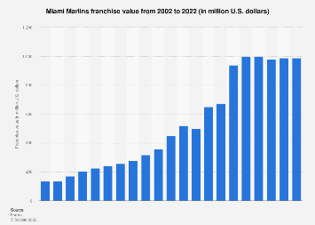 Franchise value of the Miami Marlins 2002-2017