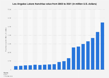 Franchise value of the Los Angeles Lakers (NBA) 2003-2018