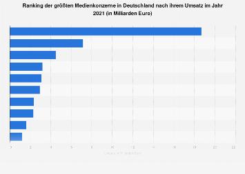 Ranking der größten Medienkonzerne in Deutschland nach Umsatz 2016