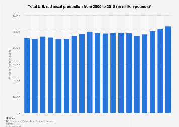 U.S. total red meat production 2000-2015