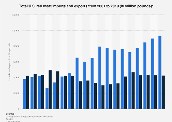 U.S. total red meat imports and exports 2001-2017