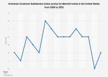 Recommended Statistics Occupancy Rate Of Marriott International Hotels