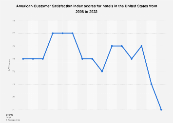 Customer satisfaction of standard hotels in