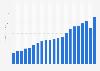 Revenue of the Arizona Cardinals (NFL) 2001-2015
