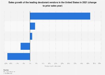 Sales growth of the leading deodorant vendors in the U.S. 2016