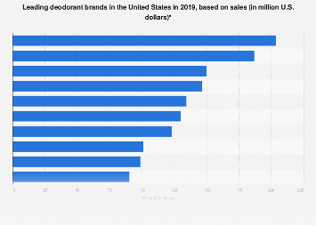 Leading deodorant brands in the U.S. 2018, based on sales