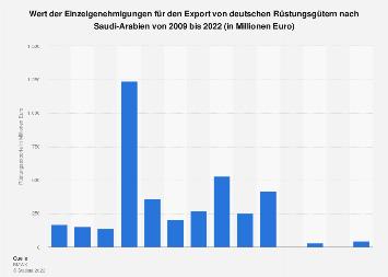 Wert der deutschen Rüstungsexporte nach Saudi-Arabien bis 2017