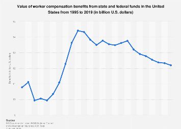 Worker compensation benefits paid by state and federal funds in the U.S. 1995-2015