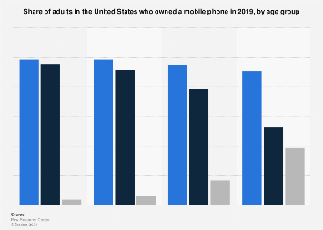 Mobile phone ownership in the U.S. 2018, by age group