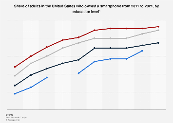 Smartphone ownership in the U.S. 2011-2017, by education level