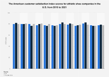 American customer satisfaction index: athletic shoe companies 1997-2017