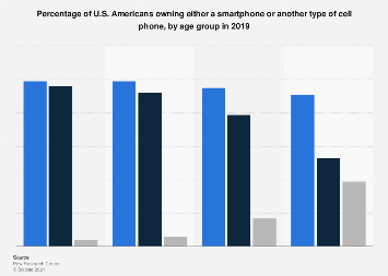 Type of mobile phone owned by adults in the United States 2017