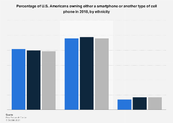Type of mobile phone owned by adult U.S. Americans 2017, by ethnicity