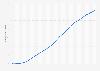 Anzahl der Artikel bei Wikipedia weltweit bis 2018