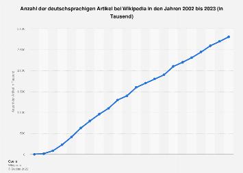 Anzahl der deutschsprachigen Artikel bei Wikipedia bis 2018