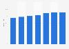 Haushalte mit Mobiltelefonanschluss in Deutschland bis 2015