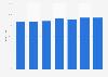 Haushalte mit Mobiltelefonanschluss im Vereinigten Königreich bis 2015