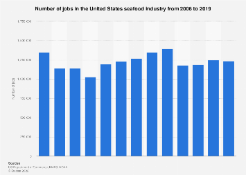 Number of U.S. seafood industry jobs 2006-2016