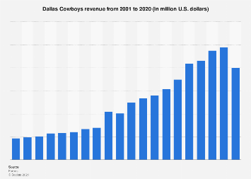 Revenue of the Dallas Cowboys (NFL) 2001-2016