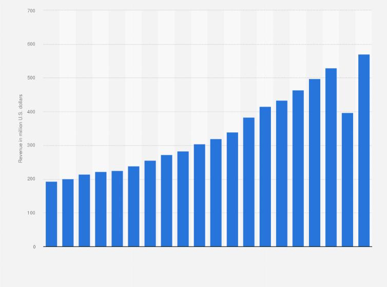 Houston Texans revenue 2002 2017 | Statistic