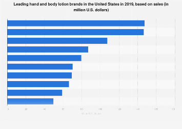 Leading body lotion brands in the U.S. 2017, based on sales