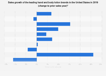 Sales growth of the leading body lotion brands in the U.S. 2017