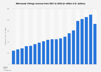 Revenue of the Minnesota Vikings (NFL) 2001-2016