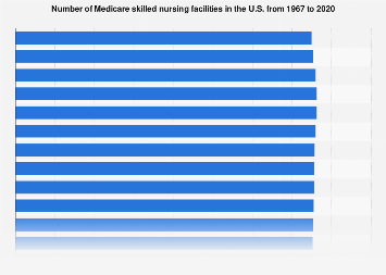 Medicare - number of skilled nursing facilities in the U.S. 1967-2015