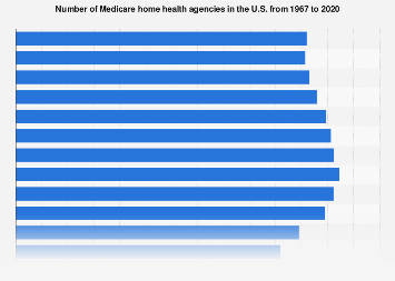 Medicare - number of home health agencies in the U.S. 1967-2016