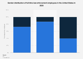 Gender distribution of full-time U.S. law enforcement employees 2017