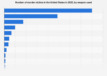 Murder in the US - number of victims by weapon 2016