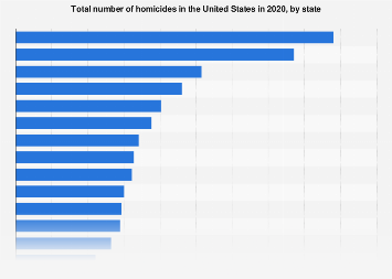 Homicide - number of murders by U.S. state in 2017