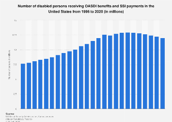 Number of disabled persons receiving OASDI and SSI payments in the U.S. 1996-2016