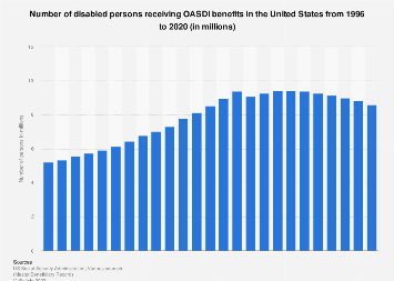 Number of disabled persons receiving OASDI benefits in the U.S. 1996-2016