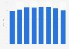 Umfrage zum Anteil der Haushalte mit Festnetzanschluss in Frankreich bis 2015