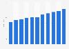 Anzahl der registrierten Wähler in den Vereinigten Staaten