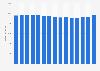 Umsätze im deutschen Buchhandel bis 2015