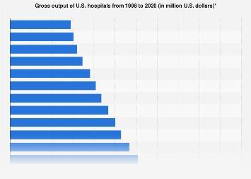 Gross output of U.S. hospitals 1998-2017