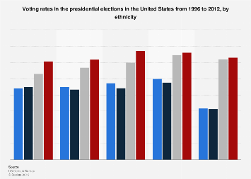 Presidential elections in the U.S. - voting rates by ethnicity/Hispanic origin 2012
