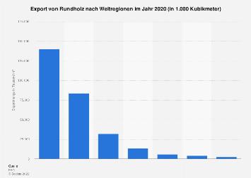 Export von Rundholz nach Weltregionen 2017