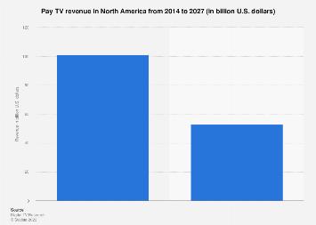 Pay TV revenue in North America 2006-2022