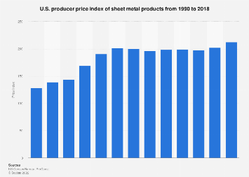 U.S. producer price index of sheet metal products 2016